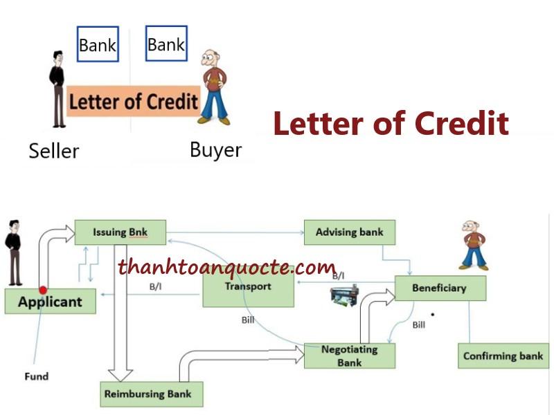 Nội dung trên chứng từ thanh toán L/C
